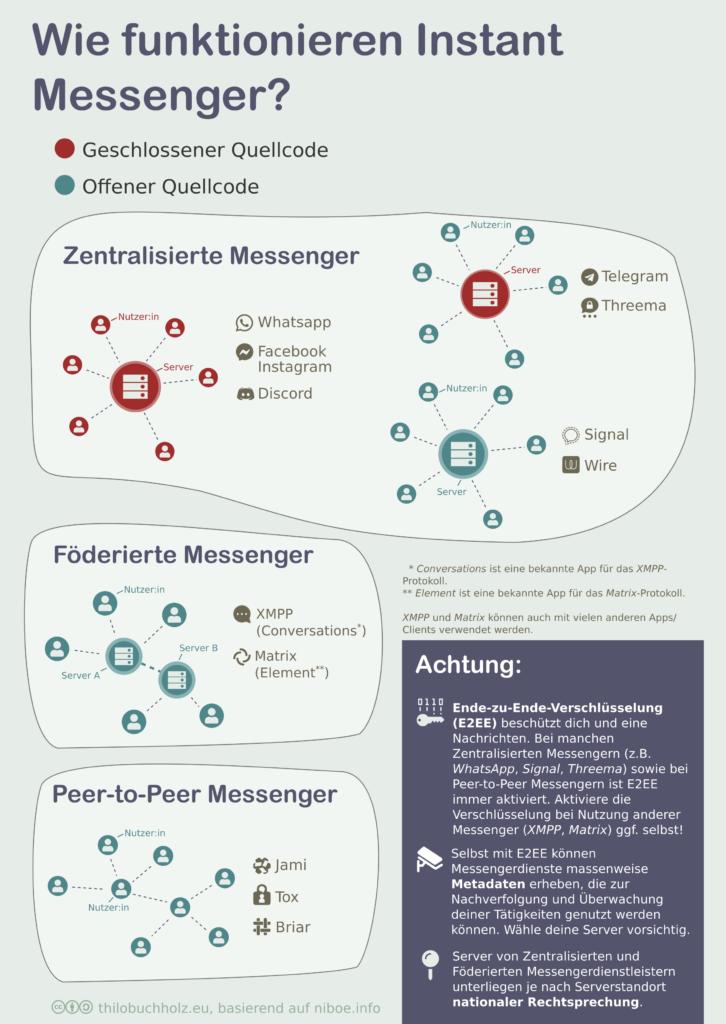 Grafik, die die 3 Messengerarchitekturen visuell veranschaulicht.