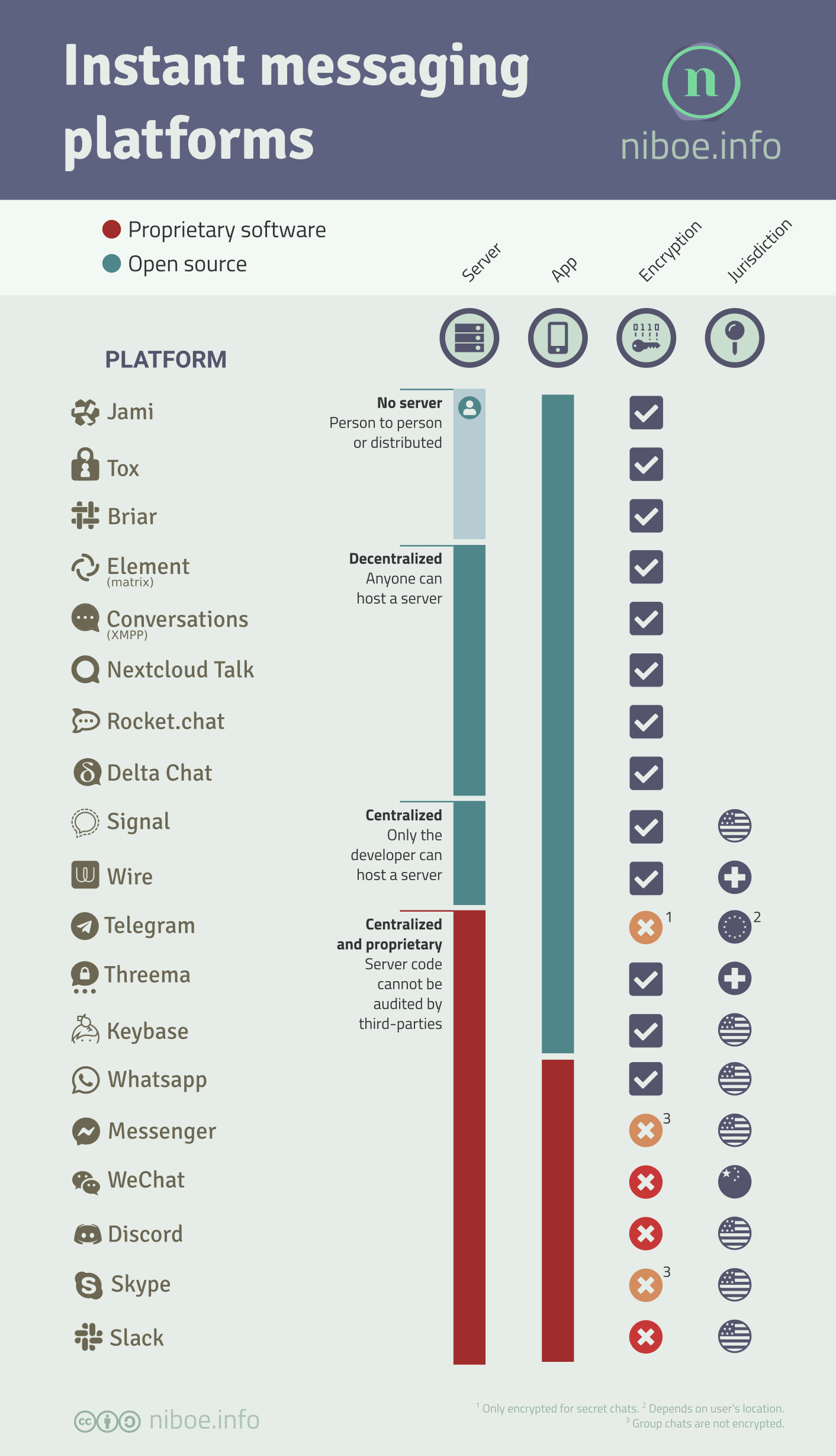 Graphic by niboe.info visualising the differences of messaging services with regards to open source code, encryption, and jurisdiction